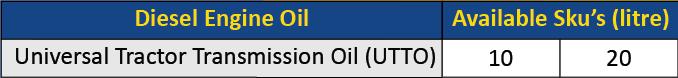Tractors Transmission Oils